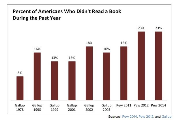 Americans who didn't read a book in the past year.